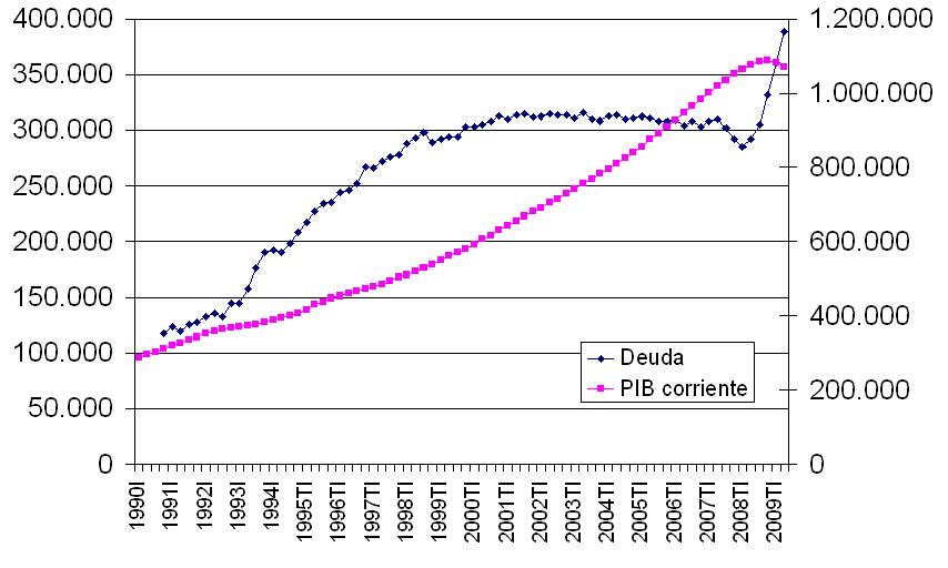Deuda y pib 1990 2009 2T
