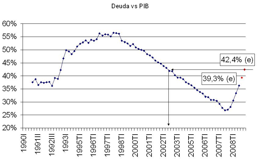 deuda en relacion al pib 1990 2009 y estimacion