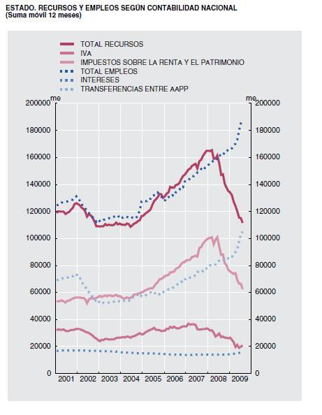 Nótese el desfase reciente entre Recursos y Empleos